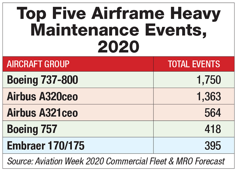 Top Five Airframe Heavy Maintenance Events chart