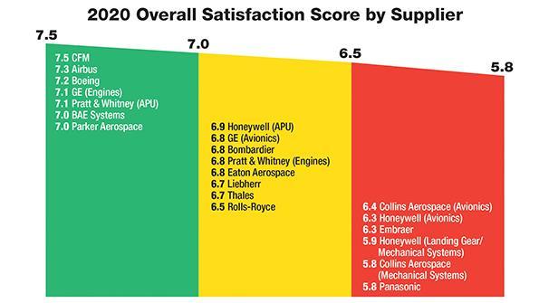 CFM Big Winner In OEM Customer Support Survey