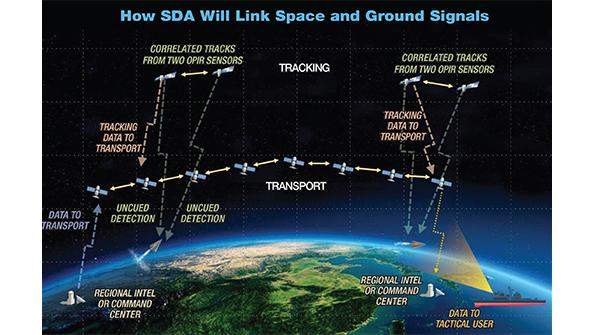 National Defense Space Architecture for satellites