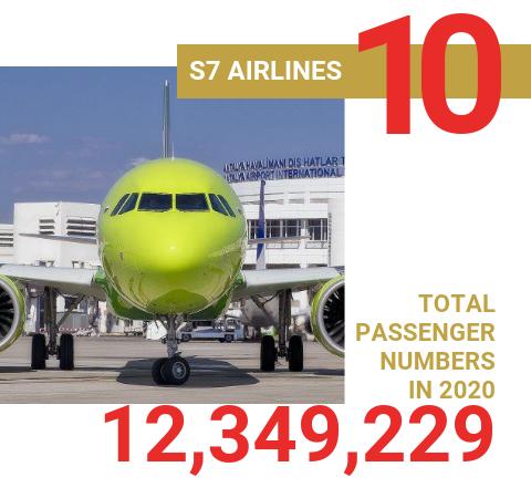 Top 10 European Airlines in 2020