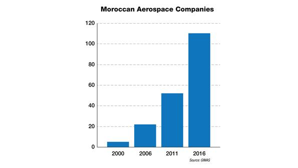 Opinion: How Morocco Has Become An Aerospace Star | Aviation Week Network