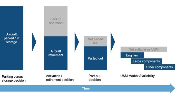 Key Concepts Related to Inactive- and End-of-Life Aircraft